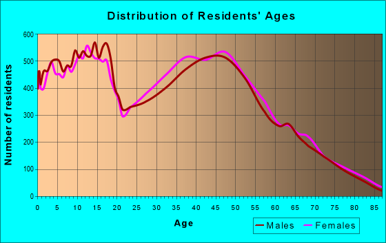 Age and Sex of Residents in zip code 34953