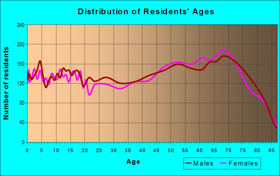 Age and Sex of Residents in zip code 34974