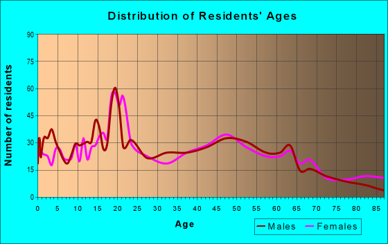 Age and Sex of Residents in zip code 34981