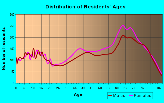 Age and Sex of Residents in zip code 34986