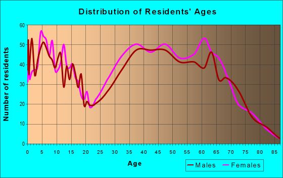 Age and Sex of Residents in zip code 34987