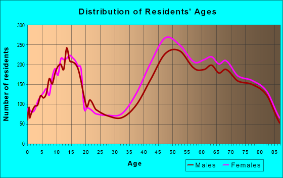 Age and Sex of Residents in zip code 34990