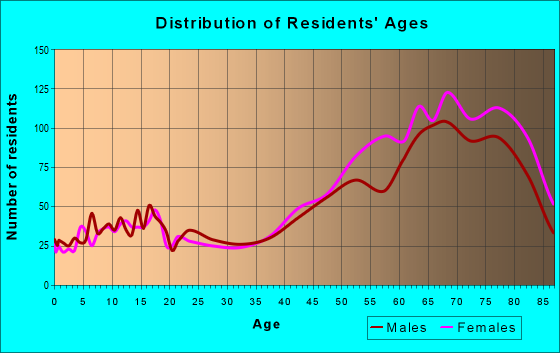 Age and Sex of Residents in zip code 34996