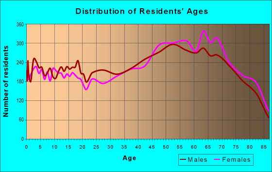 Age and Sex of Residents in zip code 34997