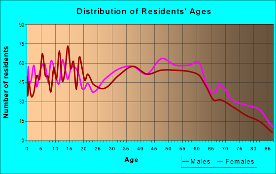 Age and Sex of Residents in zip code 35005