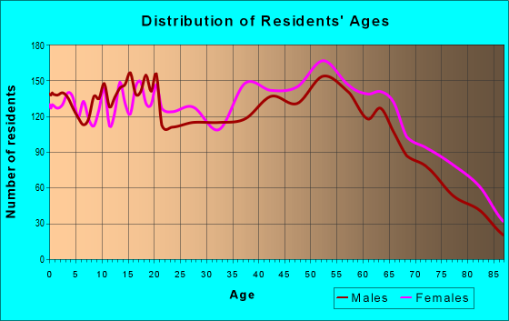 Age and Sex of Residents in zip code 35010