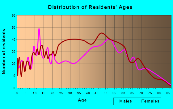 Age and Sex of Residents in zip code 35014