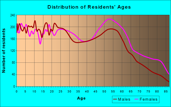 Age and Sex of Residents in zip code 35020
