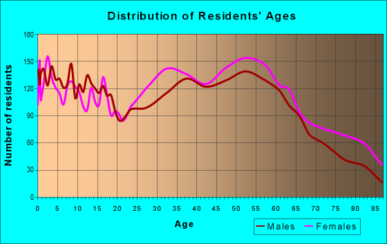 Age and Sex of Residents in zip code 35022