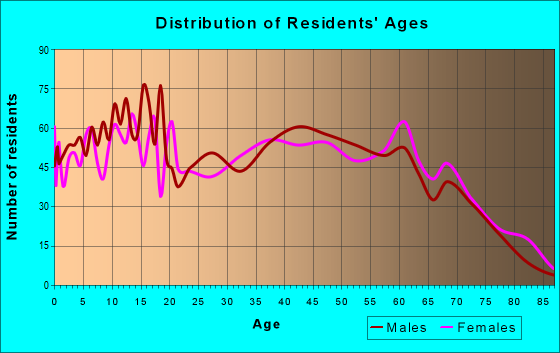 Age and Sex of Residents in zip code 35031