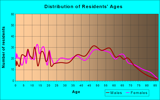 Age and Sex of Residents in zip code 35033