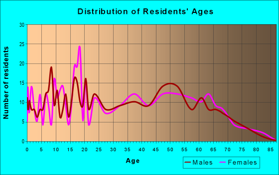 Age and Sex of Residents in zip code 35035