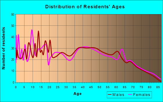 Age and Sex of Residents in zip code 35049