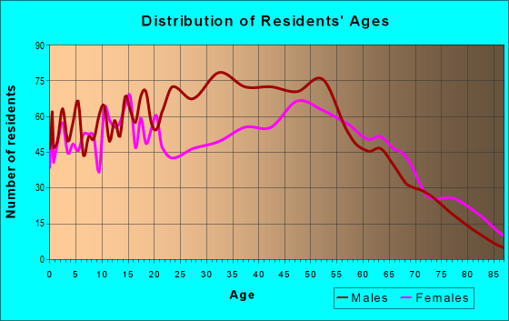 Age and Sex of Residents in zip code 35051