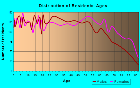 Age and Sex of Residents in zip code 35055