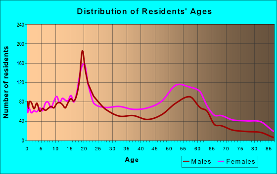 Age and Sex of Residents in zip code 35064