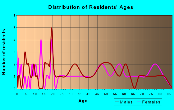 Age and Sex of Residents in zip code 35070