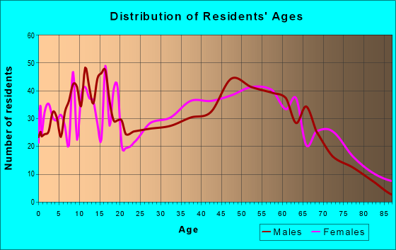 Age and Sex of Residents in zip code 35072