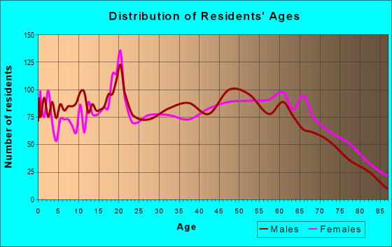 Age and Sex of Residents in zip code 35077
