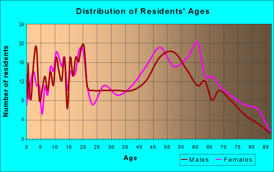 Age and Sex of Residents in zip code 35078