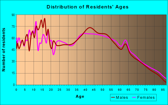 Age and Sex of Residents in zip code 35079