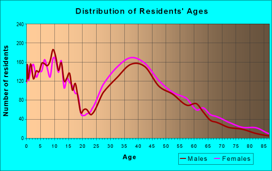 Age and Sex of Residents in zip code 35080