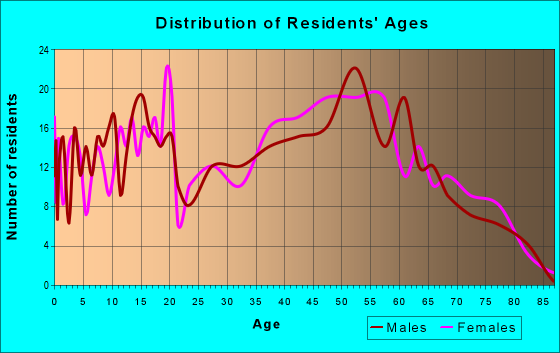Age and Sex of Residents in zip code 35089