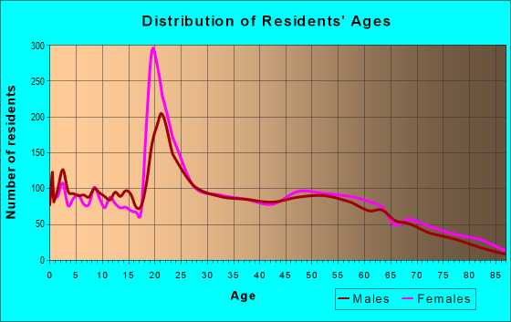 Age and Sex of Residents in zip code 35115
