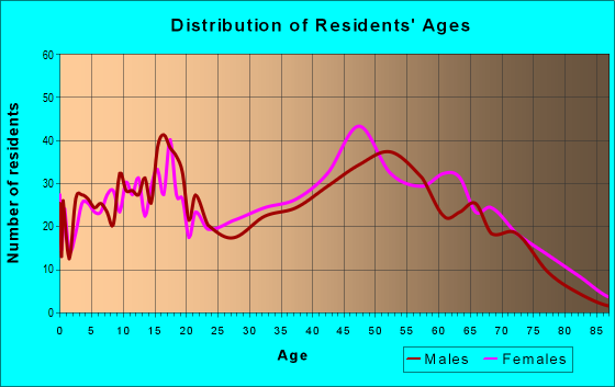 Age and Sex of Residents in zip code 35116