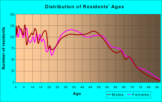 Age and Sex of Residents in zip code 35120