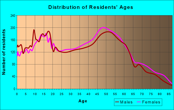 Age and Sex of Residents in zip code 35126