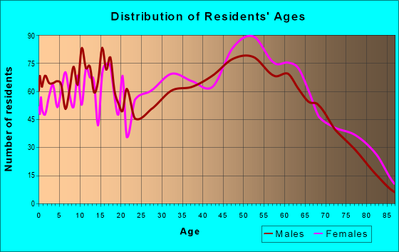 Age and Sex of Residents in zip code 35128