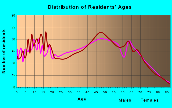 Age and Sex of Residents in zip code 35151