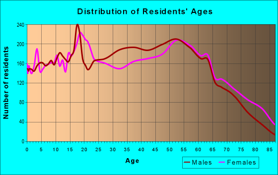 Age and Sex of Residents in zip code 35160