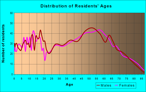Age and Sex of Residents in zip code 35175