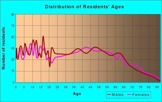 Age and Sex of Residents in zip code 35184