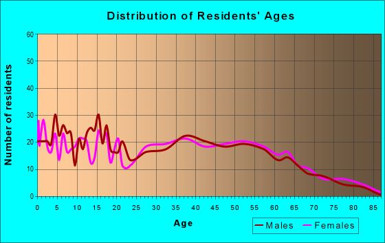 Age and Sex of Residents in zip code 35188