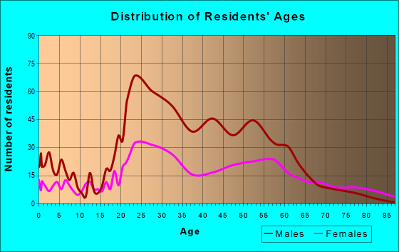 Age and Sex of Residents in zip code 35203