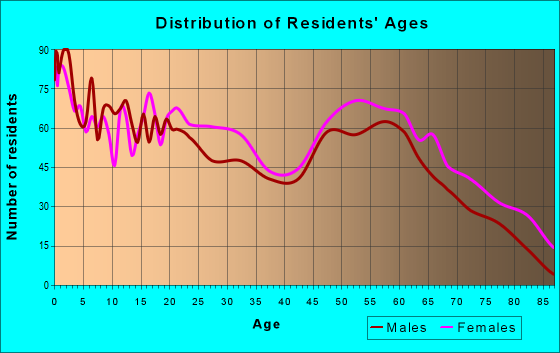Age and Sex of Residents in zip code 35207