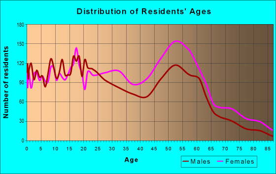 Age and Sex of Residents in zip code 35208