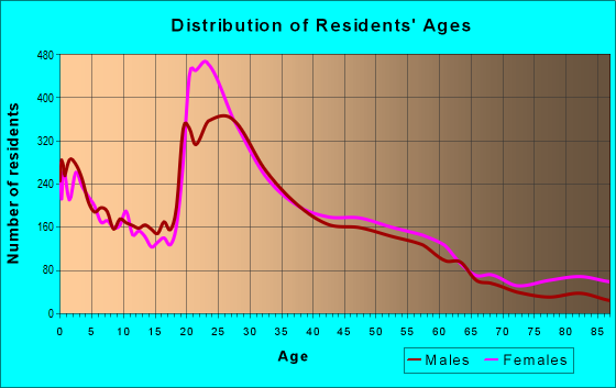 Age and Sex of Residents in zip code 35209