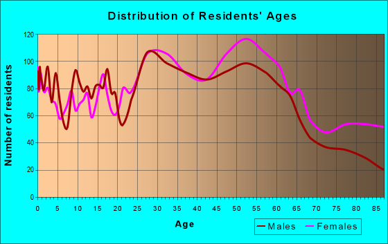 Age and Sex of Residents in zip code 35210