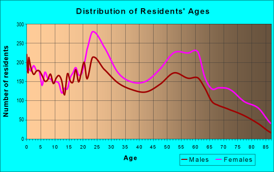 Age and Sex of Residents in zip code 35211