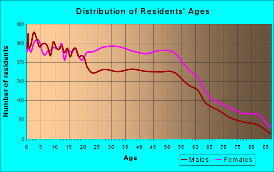 Age and Sex of Residents in zip code 35215