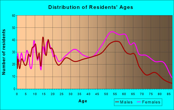 Age and Sex of Residents in zip code 35221