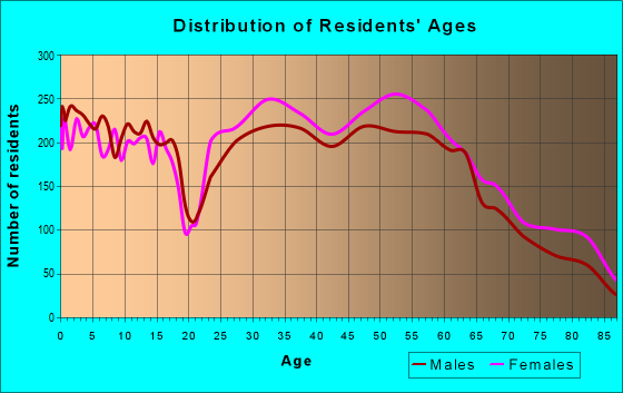 Age and Sex of Residents in zip code 35226