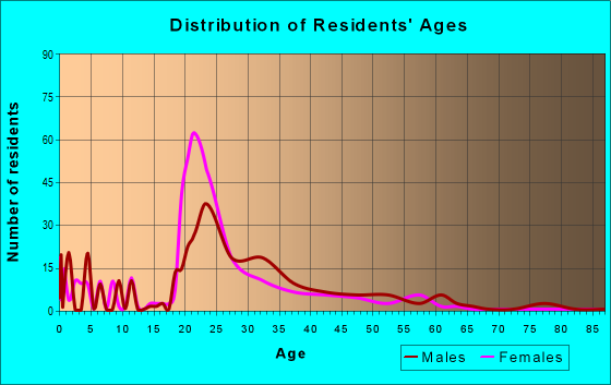 Age and Sex of Residents in zip code 35233