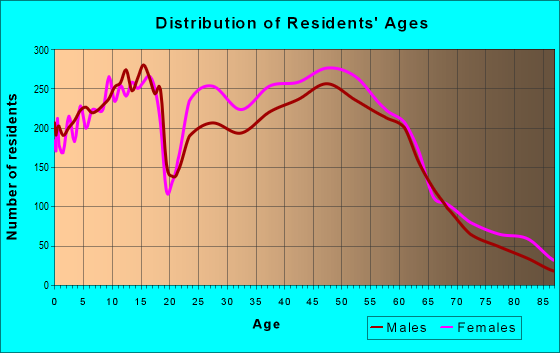 Age and Sex of Residents in zip code 35244
