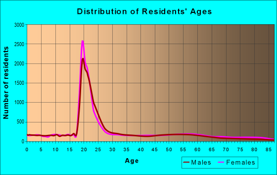 Age and Sex of Residents in zip code 35401