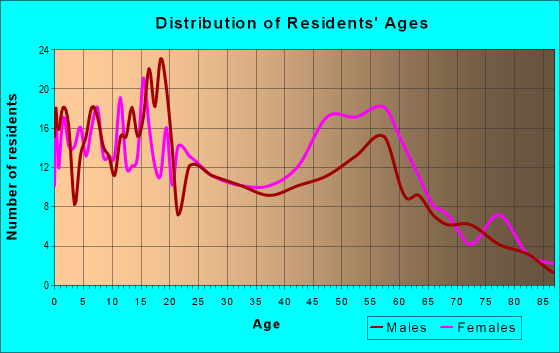 Age and Sex of Residents in zip code 35443